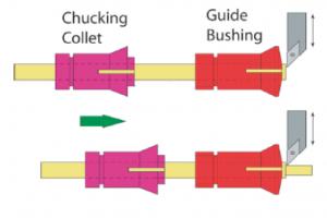 A vezető hüvely – Guide bush – támasztja meg a munkadarabot a forgácsolási erővel szemben.