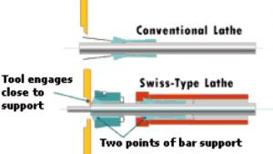 2 ponton is alátámasztják a rudat, így csökken a rúdadagoló csapódás általi rezgése