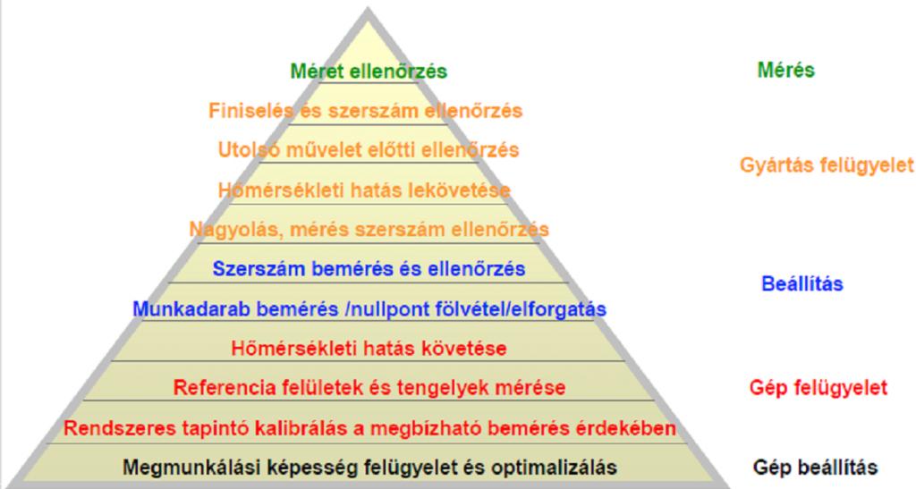 Hatékonysági piramis