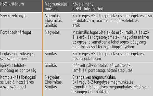 HSC-kritérium