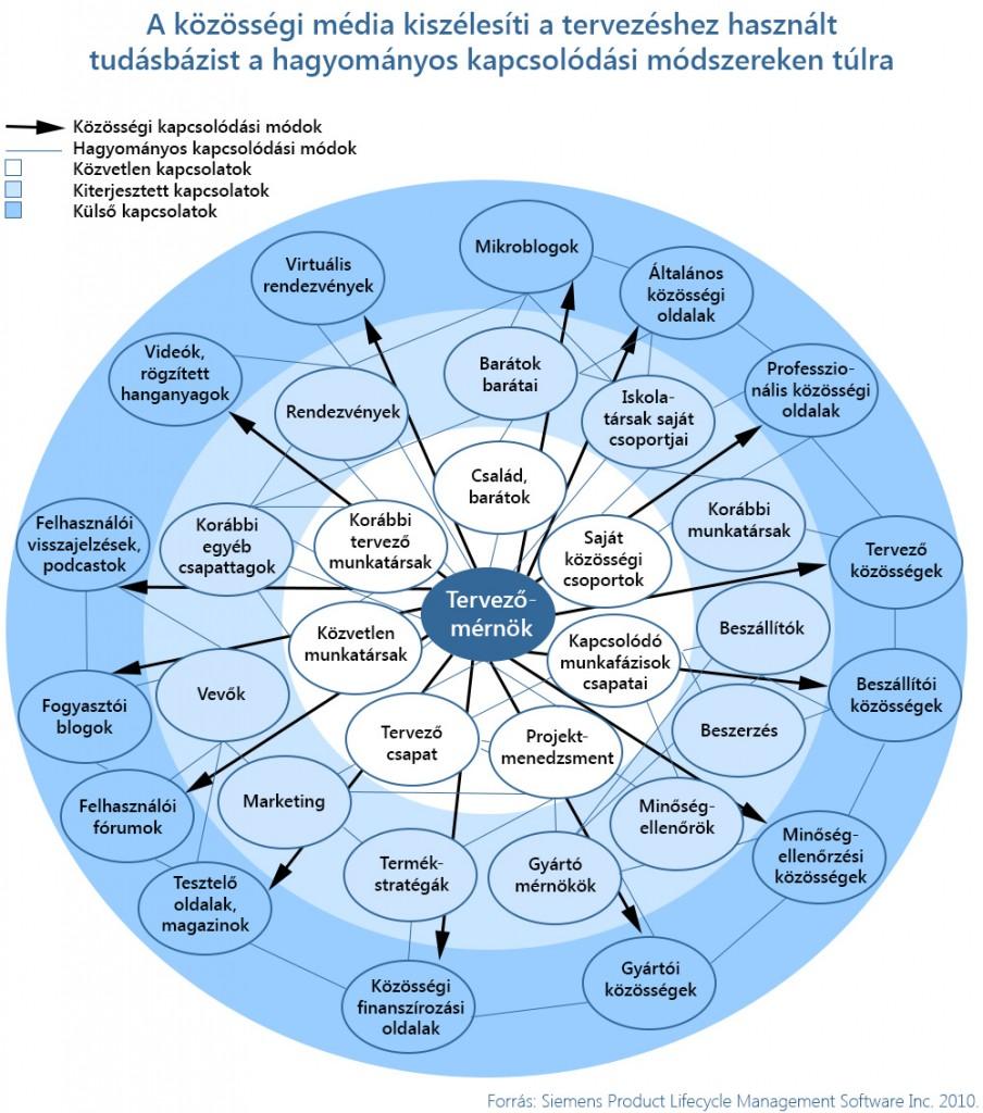 Enterprise Group PLM és közösség