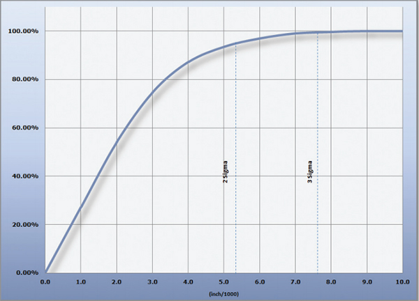 2. ábra: a méretpontosság alternatív ábrázolása