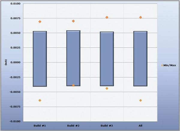 4. ábra: a méretpontosság alakulása az egyes gyártási ciklusok során