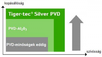 Jelenleg nincs más olyan PVD-bevonatolt forgácsolóanyag, amely képes lenne az optimális szívóssági tulajdonságokat fokozott hőállóssággal olyan hatékonyan kombinálni, mint ahogy aa Tiger•tec® Silver PVD.