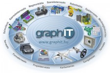 PLM kör_graphit