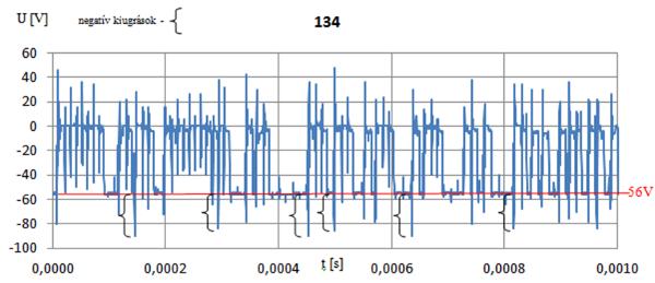 6. ábra - A dielektrikum fajlagos ellenállása: 9kΩcm.