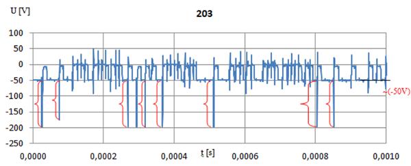 7. ábra - A dielektrikum fajlagos ellenállása: 8kΩcm, szakadást megelőző pillanat