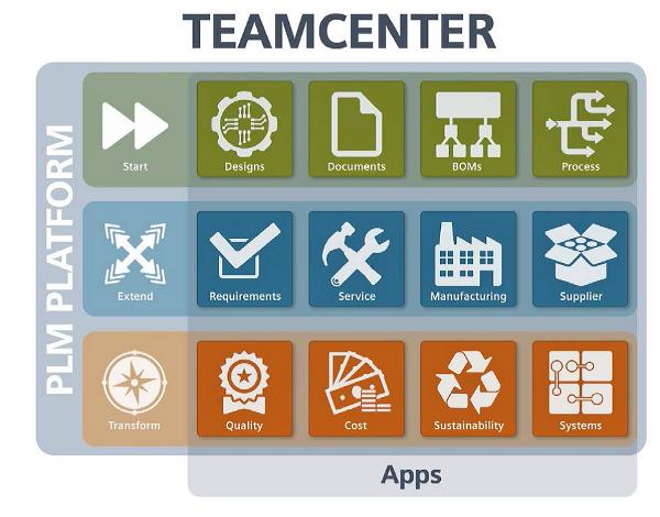Teamcenter PLM Platform