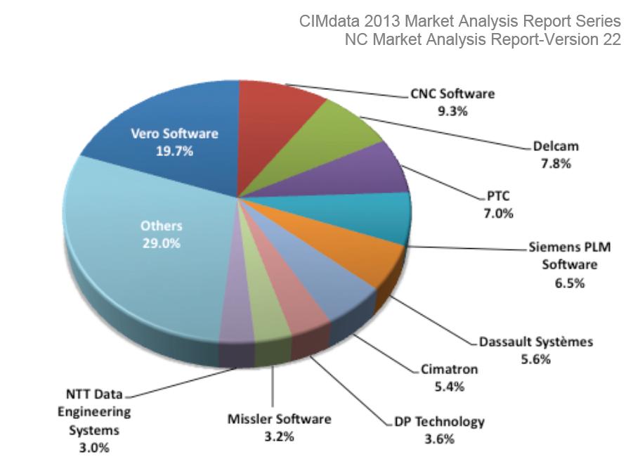 NC piac megoszlása 2013-ban a CIMdata szerint | CNC