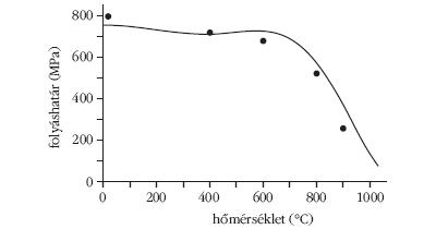 3. ábra Egy tipikus szuperötvözet folyáshatárának hőmérsékletfüggése