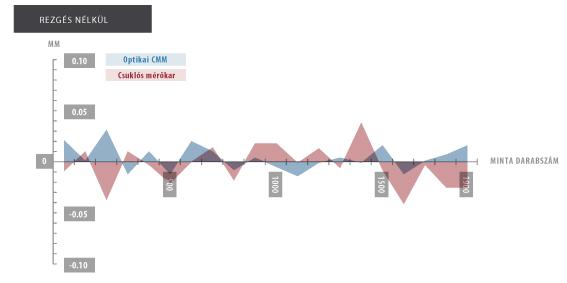 Optikai CMM és csuklós mérőkar összehasonlítása 1