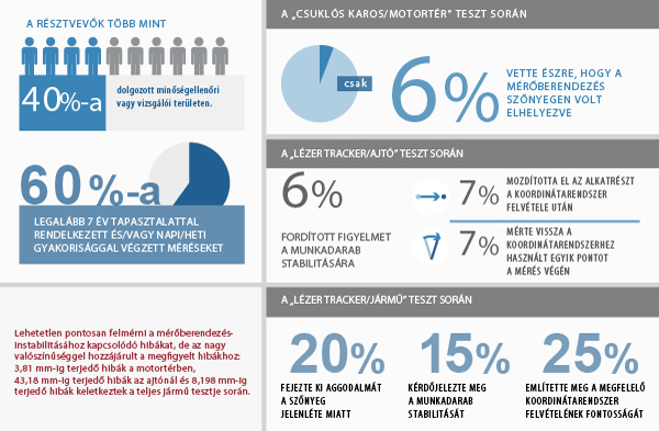 Emberi tényező infografika
