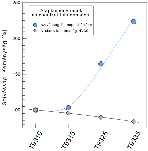 1. ábra: HV30 keménységi és Palmquist tesztjének mért értékei