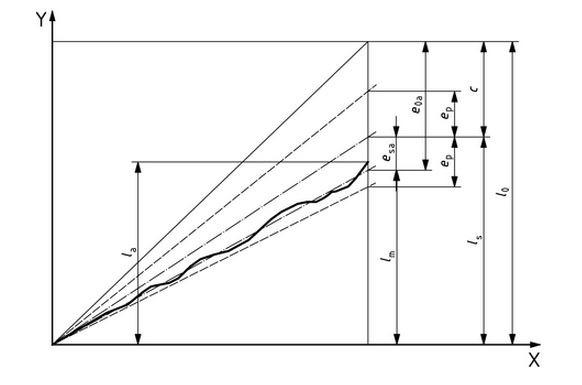 Szabvány szerinti futáspontosság ábrázolása, 300 mm-es szakaszra vonatkozatva: X-tengely-haladás iránya, Y-tengely-radiális ütés, la-tényleges eltérés, ep-megengedett eltérés (szabványos méretek), c-korrekció mértéke
