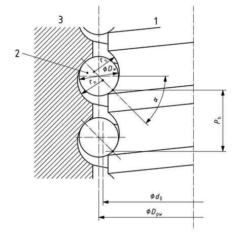 ISO szerinti méretmegjelölések szabványos orsóknál