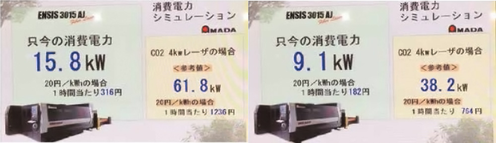 A lényegesen kisebb energiafogyasztást valós idejű mérések is igazolják