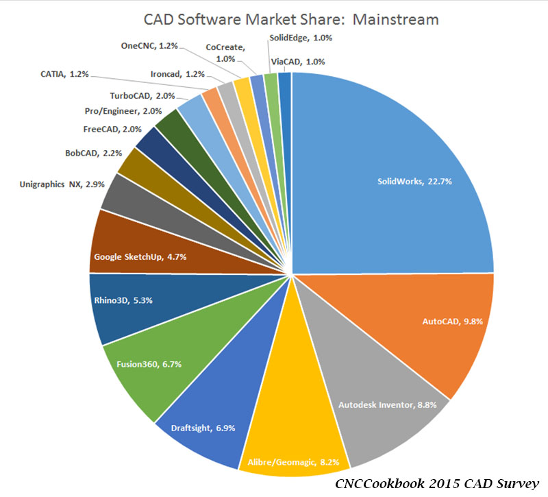 CAD2015_Mainstream