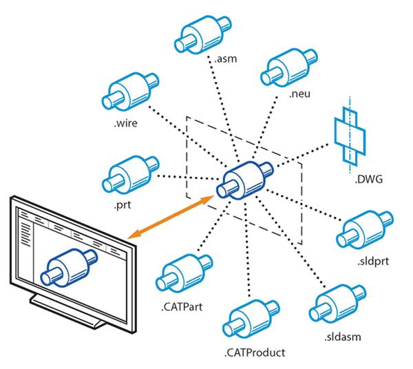 Az Autodesk Inventor 2016 mostantól lehetőséget nyújt a CAD-adatok CATIA, SolidWorks, NX, Pro-E/Creo és Alias fájlokból történő asszociatív importálására, ezáltal megőrizhető a kiválasztott fájlra mutató hivatkozás. Az importált geometria a modellen végrehajtott módosításoknak megfelelően frissül az Inventor programban.