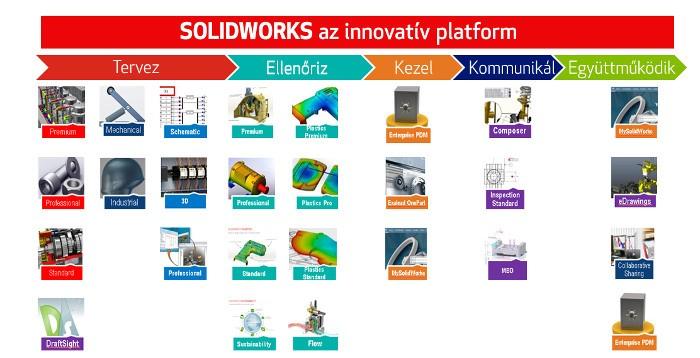 SolidWorks_Kishore_PPTLaunch_InnovationPlatform_cikk