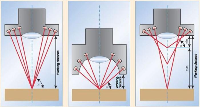 2. ábra Állítható szögű sötét mezős beeső fény: Állandó munkatávolság kis szögtartománnyal (balra) vagy rövid munkatávolság közepes szögtartománnyal (közép) és MultiRing változtatható munkatávolsággal és nagy szögtartománnyal (jobb)