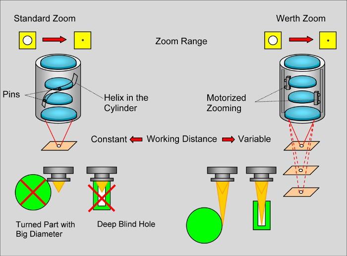 1. ábra Zoom a lencse tubusában kialakított spirális horonnyal (balra), Werth Zoom motoros lineáris vezetékekkel és változtatható munkatávolsággal (jobb)