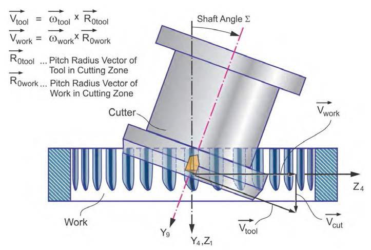 Skiving megmunkálás során a szerszám (cutter) és a munkadarab (work) kinematikai viszonyai