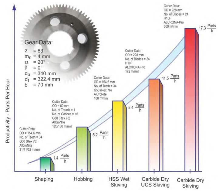 Fogaskerék gyártó technológiák termelékenységének összehasonlítása: függőleges tengelyen a termelékenység [munkadarab/óra], vízszintes tengelyen a különböző technológiák (balról-jobbra: alakítás, lefejtő-marás, száras skiving HSS szerszámmal, száraz skiving karbidos szerszámmal)