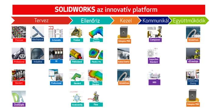 SolidWorks_innovativ_platform_cikk