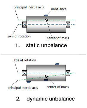 Felül: statikus kiegyensúlyozatlanság, alul: dinamikus kiegyensúlyozatlanság