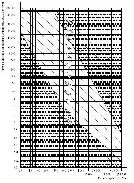 ISO 1940-1, G-osztályok a fordulatszám és a statiklus kiegyensúlyozatlanság függvényében