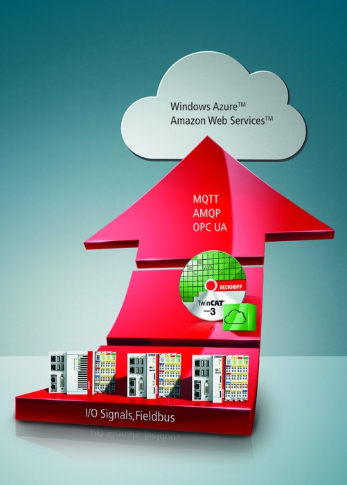 """A TwinCAT IoT támogatja a felhő alapú kommunikáció szabványos protokolljait, valamint a """"push"""" értesítések küldését intelligens eszközökre."""