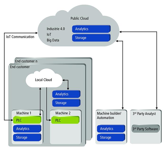 A TwinCAT Analytics számos alkalmazási lehetőséget kínál: adatok tárolása és elemzése közvetlenül a lokális vezérlőn, privát hálózatokon vagy a nyilvános felhőben. Az elemzést végző szerver egyszerre a gyár több gépét is képes elemezni. A gép gyártója vagy a külső elemző különböző fájlformátumokban kaphatja meg az adatokat, vagy biztonságosan visszakeresheti azokat a TwinCAT Analytics felhőtárolójából.