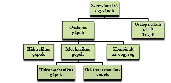 2. ábra: A szerszámzáró egységek csoportosítása