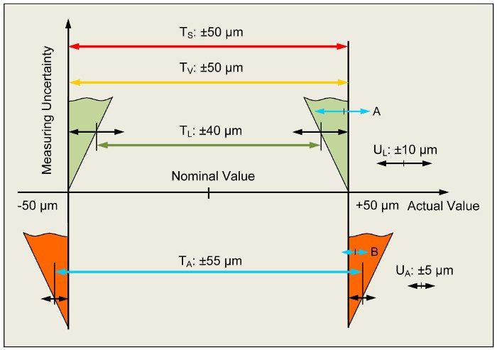 1. ábra A mérési bizonytalanság hatása a maradék tűrésre a szállítási jóváhagyáshoz és a sikeres átvételhez: TS Előírt rajzi tűrés, UL beszállító mérőgépének bizonytalansága, TL kiszállíthatósági jóváhagyás tűrése, UA az átvételnél használt mérőgép bizonytalansága, TA a bejövő áruk átvételéhez tartozó tűrés A: Azokat a darabokat, amelyek tényleges értéke a rajzi tűrésbe esik, a beszállítónak selejtté kell minősítenie a mérési bizonytalanság miatt. A bejövő áruk átvételére vonatkozó TL tűrés nem egyezik meg a TS rajzi tűréssel. B: Azokat a darabokat, amelyek tényleges értéke kívül esik a rajzi tűrésen, az ügyfélnek el kell fogadnia a saját mérési bizonytalansága miatt, ám az ilyen darabok nem használhatók fel. A bejövő áruk átvételére vonatkozó TA tűrés nem egyezik meg a TS rajzi tűréssel, mivel a felek a TS rajzi tűrést jelölték meg TV szerződéses tűrésként.