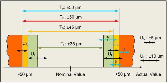 2. ábra A szerződéses tűrések garantálják a szerződéses feltételek egyértelműségét: TS rajzi tűrés, UA az ügyfél által az átvétel során használt mérőgép bizonytalansága, TV szerződéses tűrés, UL a beszállító mérőgépének bizonytalansága, TL a kiszállíthatóság megadására érvényes tűrés. A: Azokat a darabokat, amelyek tényleges értéke a szerződéses tűrésbe esik, ám kívül esik a kiszállíthatósági tűrésen, a beszállítónak selejtté kell minősítenie saját UL mérési bizonytalansága miatt. B: Azokat a darabokat, amelyek tényleges értéke kívül esik a szerződéses tűrésen, nem kell elfogadnia az átvevőnek. A mérési bizonytalanságot a szerződéses tűrés már tartalmazza. C: Azokat a darabok, amelyek tényleges értéke kívül esik a rajzi tűrésen, semmiképpen sem teljesítik a szerződéses tűrést, így ezeket sem kell elfogadnia az átvevőnek. A TA átvételi tűrés és a TS rajzi tűrés egyenlő. Az összes átvett darab használható lesz.