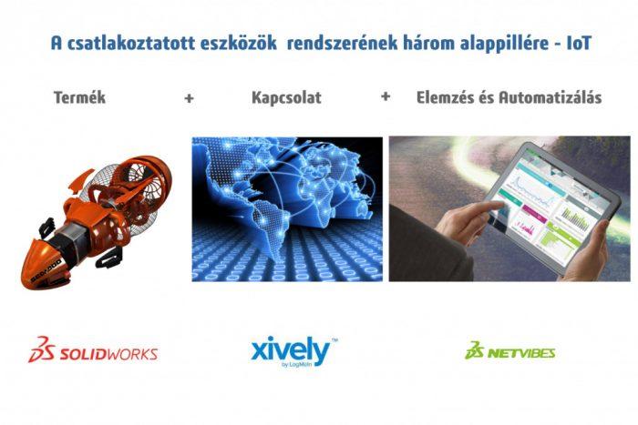 1. kép A csatlakoztatott eszközök három alappillére.