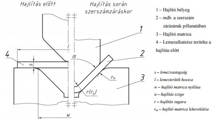 RollaV_gorgos_hajlitas_cikk1