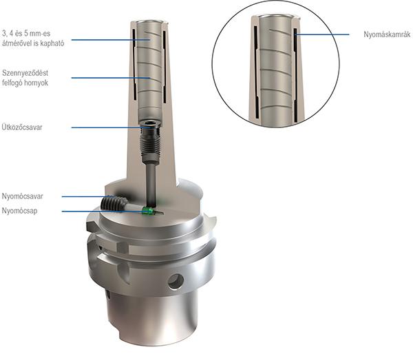 A WNT hidraulikus befogó szerkezeti felépítése