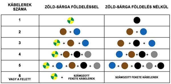 A VDE 0293 szabványban előírt színezések