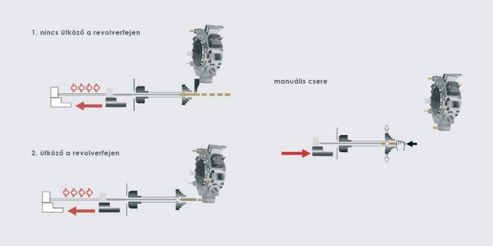 A szervo motor üzemmódjai