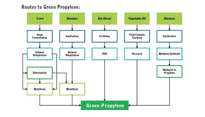 3. ábra: A propilén monomer előállításának lehetséges módjai