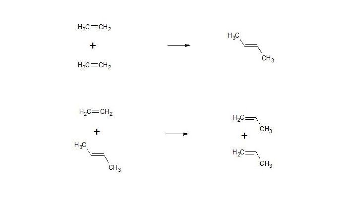 4. ábra: A propilén monomer előállítása metatézis reakcióval