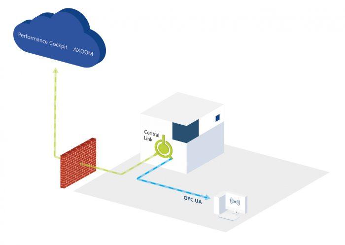 A Central Link, mint adatátviteli csatlakozás, rendelkezésre bocsátja az információkat a gépek termelési státuszához és eljuttatja ezeket a helyi ERP-rendszerhez, és a felhőalapú megoldásokhoz.