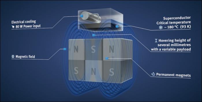 superconductor