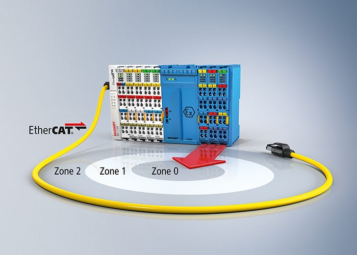 Folyamattechnológia és automatizálás egyetlen rendszeren belül: A fokozottan biztonságos be-kimenetű, új, ELX-sorozatú EtherCAT-terminálokhoz közvetlenül csatlakoztathatók veszélyes – 0/20-as zóna besorolású – területek terepi eszközei.