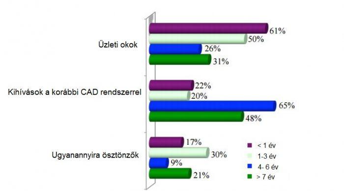 CAD rendszer leváltásának okai