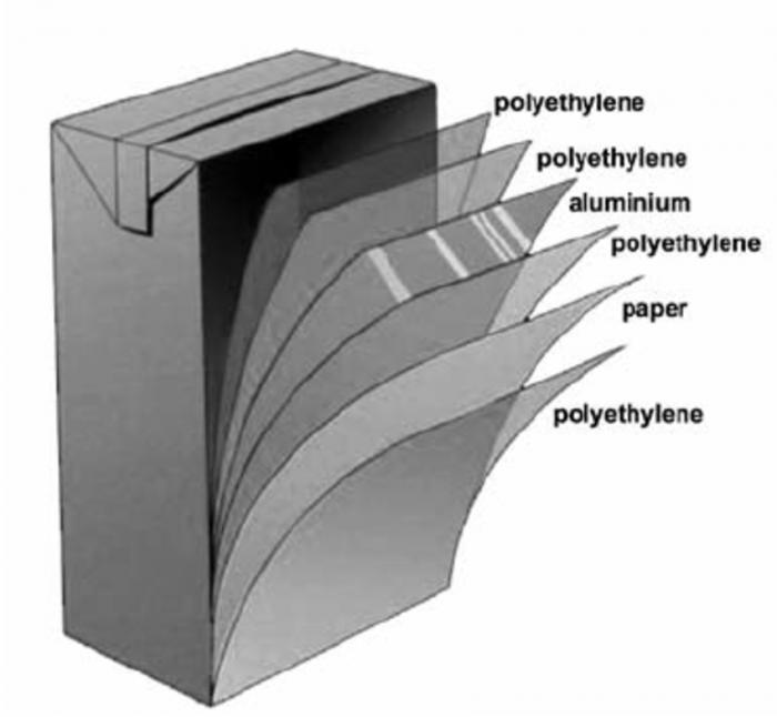 3.ábra: A Tetra Pak által alkalmazott többrétegű rendszer szerkezete