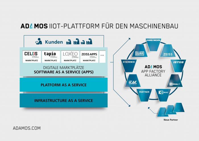Az ADAMOS-szal kapcsolódó vállalatok: a DMG MORI, a Dürr, a Software AG és a ZEISS, illetve az ASM PT stratégiai együttműködésben dolgozik az Ipar 4.0 és az IIoT területé érintő kérdések megoldásán.