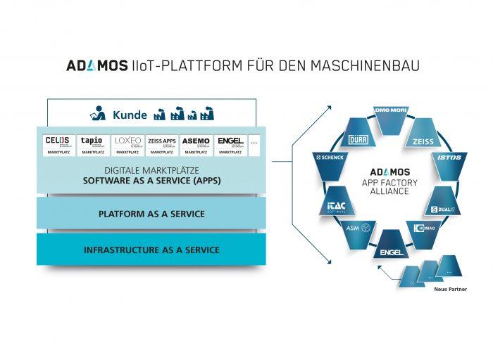 Az ADAMOS mozaikszó ADAptive Manufacturing Open Solutions (Adaptív Nyílt forráskódú Gyártási Megoldások) név rövidítése és egy integrált kapcsolódási pontot jelent a mechatronika, az IIoT infrastruktúra, a szoftverfejlesztés és a digitális termékek és adatbázisszolgáltatások között. A kezdeményezők elképzelése szerint az ADAMOS a tagok egyenlő részvételével az ipar jövőjének formálására jött létre.