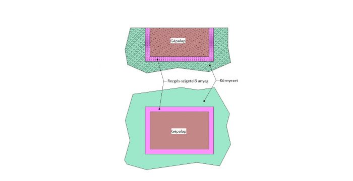 2.ábra Gépalap-környezet rezgés-szigetelés